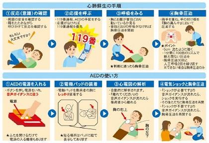 AEDと心肺蘇生法