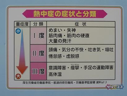 熱中症の症状と分類